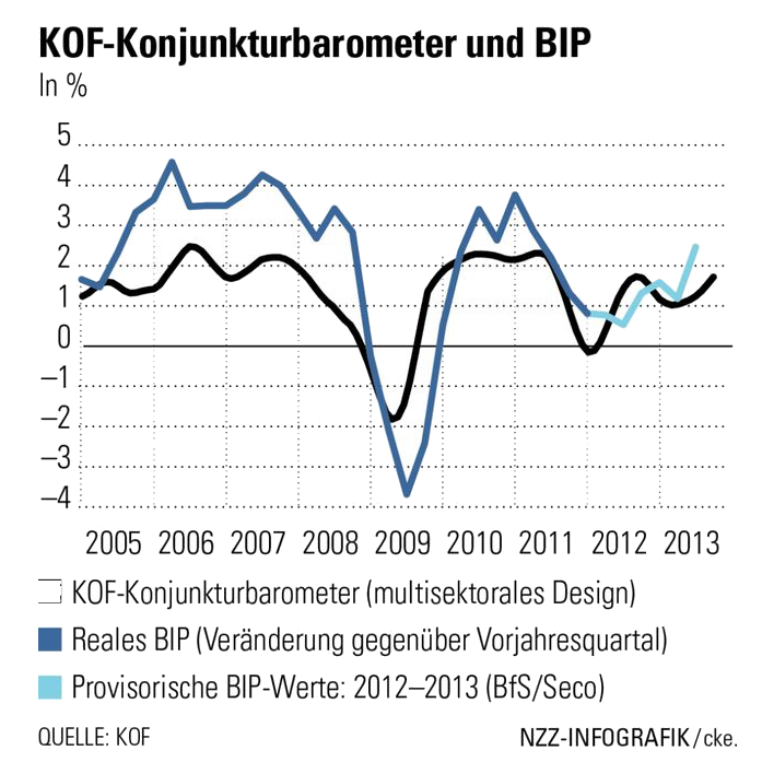 kof_konjunkturbarometer