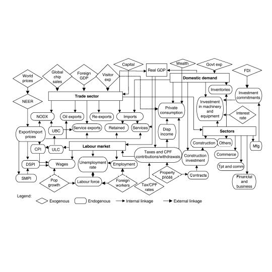macro_model
